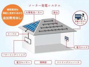シャープの太陽光の保障