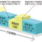 固定金利と変動金利の概要紹介と特徴