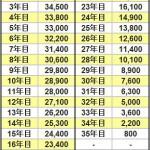 団体信用生命保険(団信)の概要と費用について(1000万円のケース)